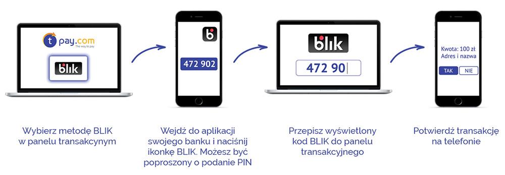 Płać Blikiem na stronie Dolinski.pl